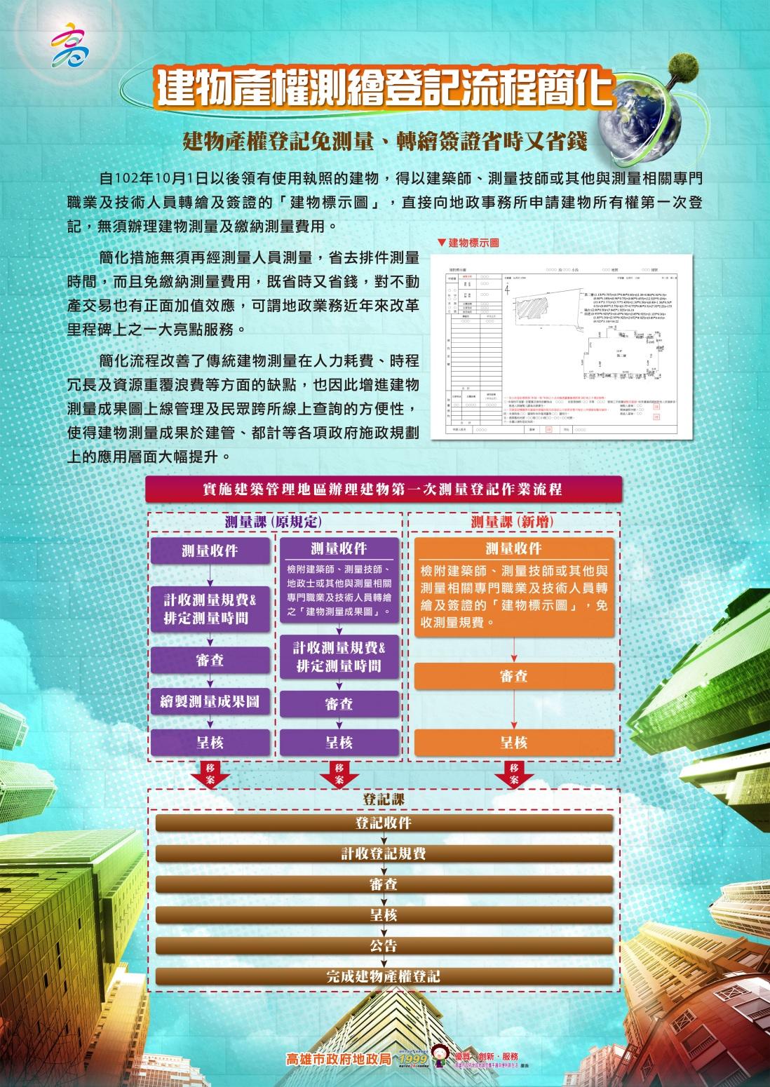 建物產權測繪登記流程簡化措施